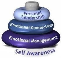 Emotional Intelligence tires